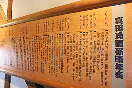 上田城の歴史